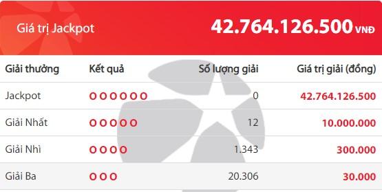 Kết quả Vietlott Mega 6/45 ngày 30/4: Jackpot hơn 42,7 tỷ đồng vắng chủ - Ảnh 2.