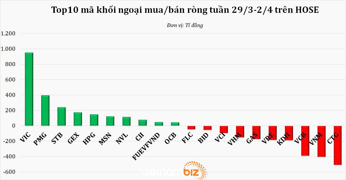 Khối ngoại chấm dứt chuỗi bán ròng, trở lại rót 374 tỷ đồng vào thị trường tuần VN-Index thiết lập đỉnh mới - Ảnh 1.