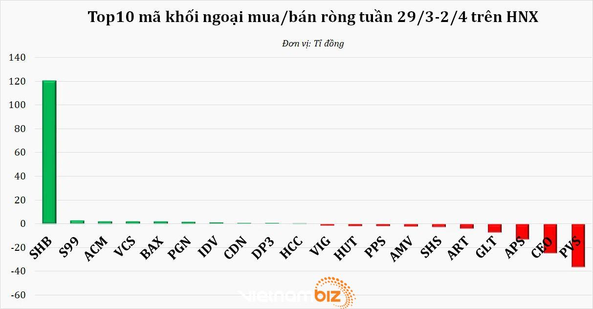 Khối ngoại chấm dứt chuỗi bán ròng, trở lại rót 374 tỷ đồng vào thị trường tuần VN-Index thiết lập đỉnh mới - Ảnh 2.
