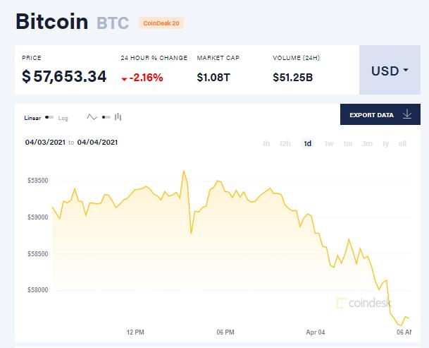 Chỉ số giá bitcoin hôm nay 4/4/21. (Nguồn: CoinDesk).