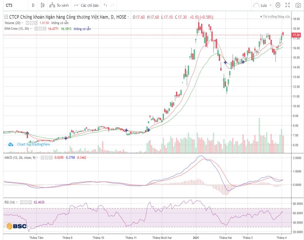 Cổ phiếu tâm điểm 6/4: HPG, FPT, CTS - Ảnh 4.