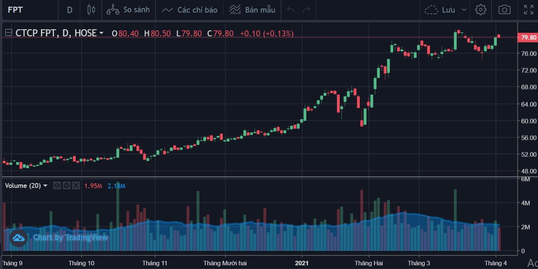 Cổ phiếu tâm điểm 6/4: HPG, FPT, CTS - Ảnh 2.