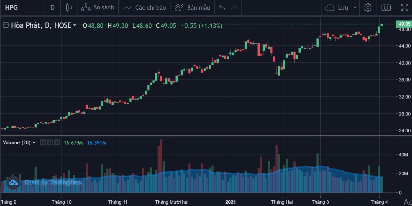Cổ phiếu tâm điểm 6/4: HPG, FPT, CTS - Ảnh 3.