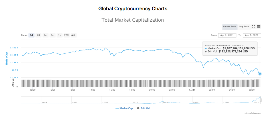 Tổng giá trị thị trường tiền kĩ thuật số và khối lượng giao dịch ngày 4/4/2021. (Nguồn: CoinMarketCap).