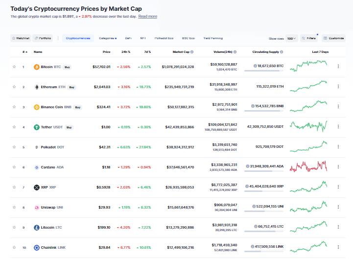 Nhóm 10 đồng tiền hàng đầu theo giá trị thị trường ngày 4/4/2021. (Nguồn: CoinMarketCap).