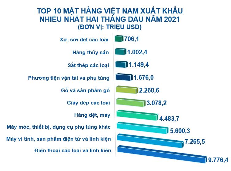 Top 10 mặt hàng Việt Nam xuất khẩu nhiều nhất tháng 2/2021 - Ảnh 2.