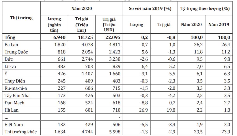 Còn nhiều dư địa để đồ nội thất bằng gỗ đẩy mạnh xuất khẩu vào EU 27 - Ảnh 2.