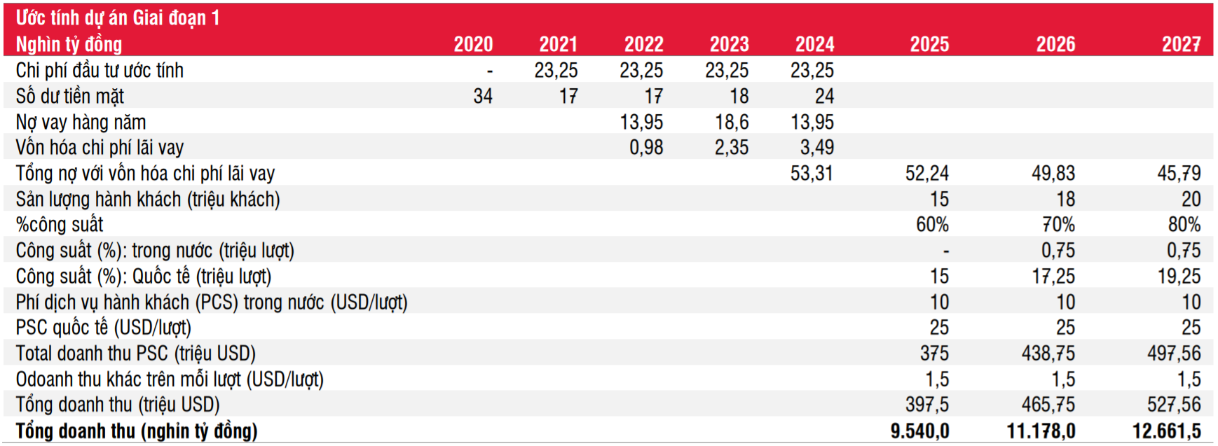 SSI: Sân bay Long Thành của ACV sẽ không có lãi đến năm 2028 - Ảnh 1.