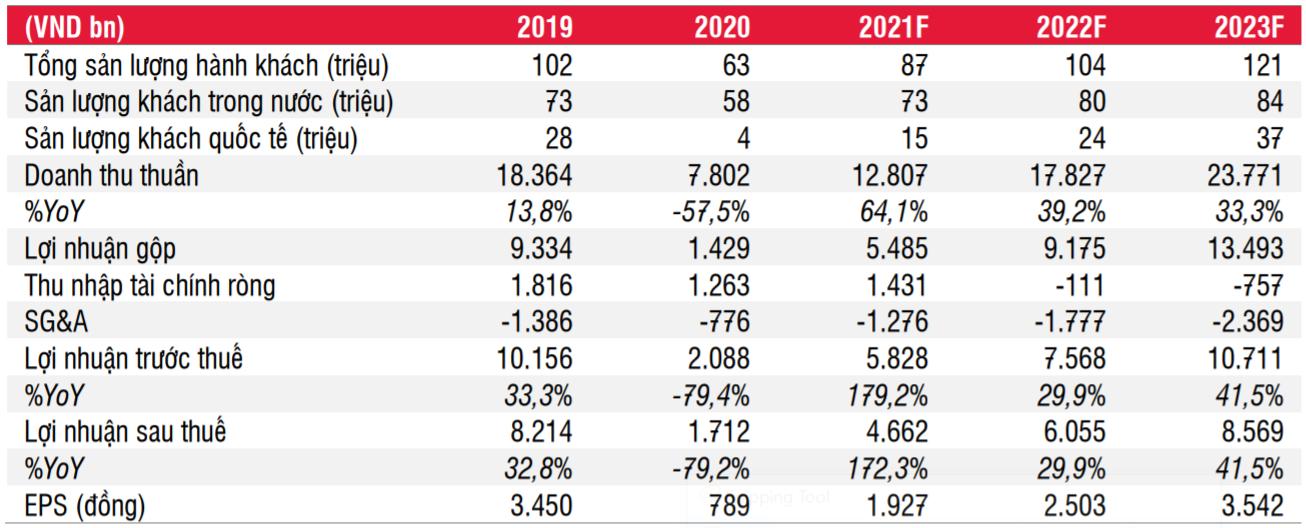 SSI: Sân bay Long Thành của ACV sẽ không có lãi đến năm 2028 - Ảnh 2.