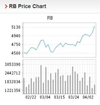 Giá thép xây dựng hôm nay 5/4: Tiếp tục tăng cao trong giao dịch đầu tuần - Ảnh 2.