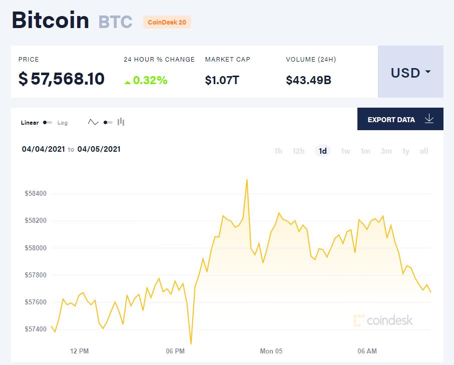 Chỉ số giá bitcoin hôm nay 5/4/21. (Nguồn: CoinDesk).
