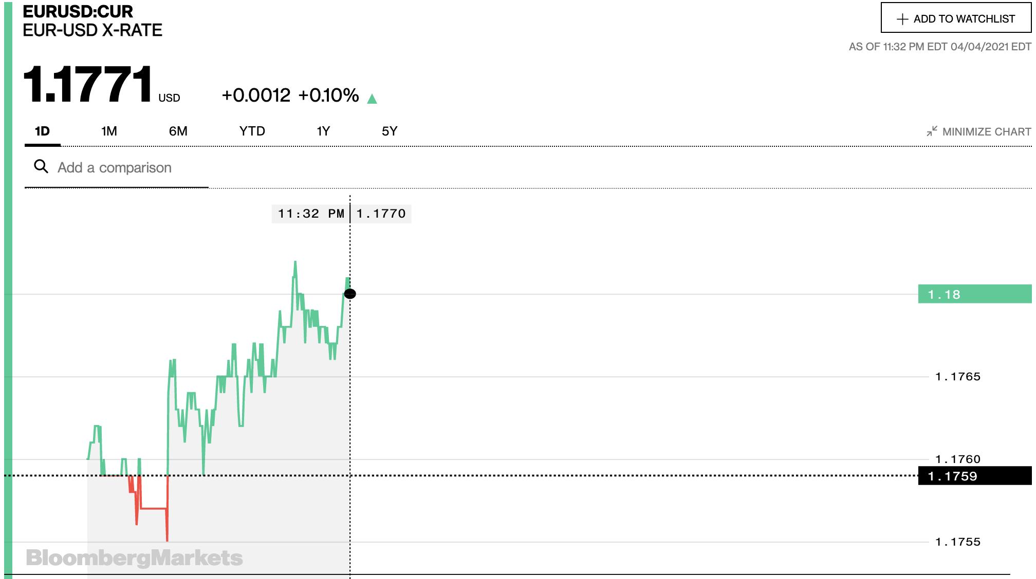 Tỷ giá euro hôm nay 5/4: Xu hướng giảm chiếm đa số ngân hàng - Ảnh 2.