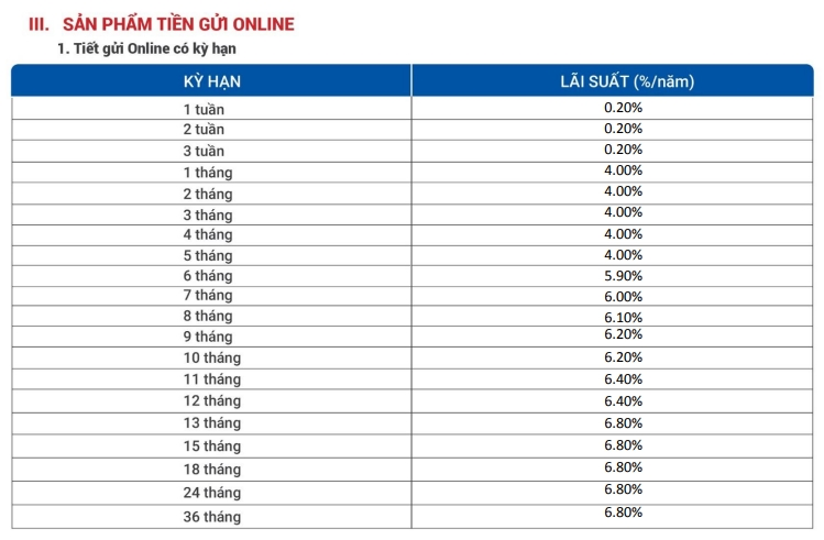 Lãi suất ngân hàng VietBank tháng 4/2021 cao nhất 7,8%/năm - Ảnh 2.