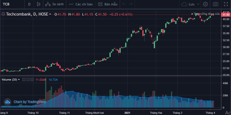 Cổ phiếu tâm điểm 6/4: VCB, TCB, VCI - Ảnh 3.
