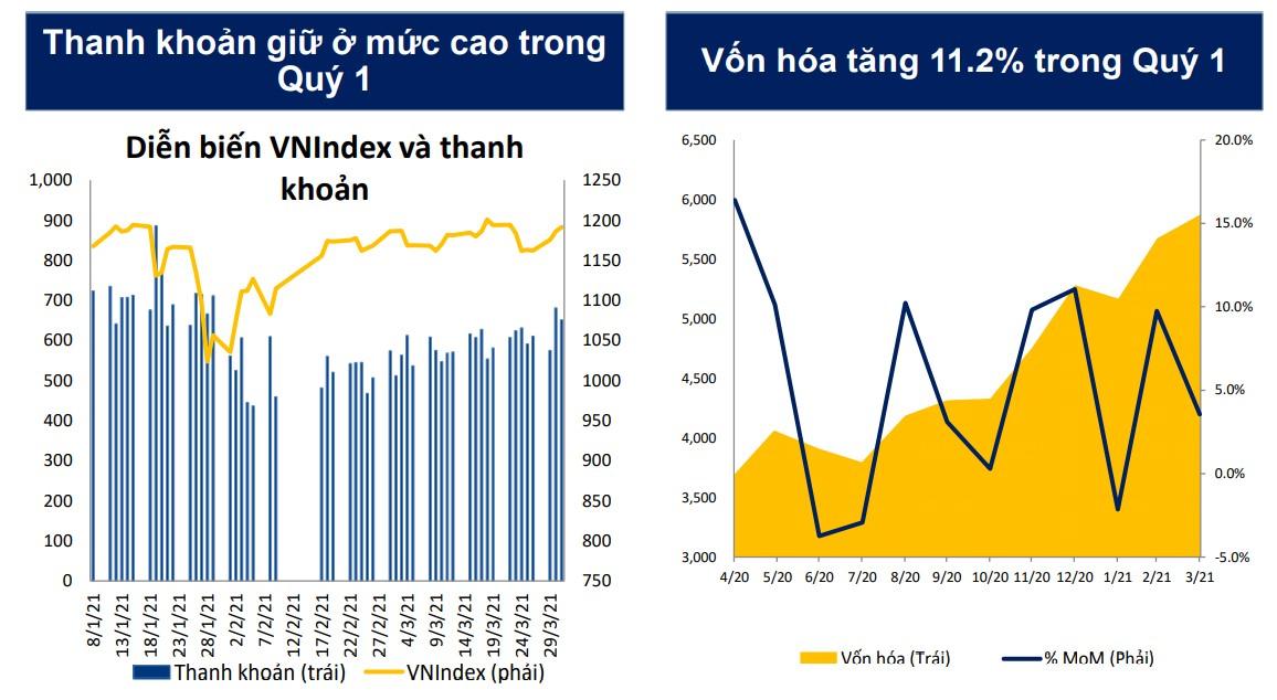 VN-Index tiến đến vùng 1.300 điểm trong tháng 5 - Ảnh 2.