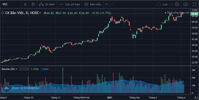 Cổ phiếu tâm điểm 6/4: VCB, TCB, VCI - Ảnh 4.