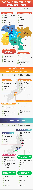 [Infographic] Những dự án tỷ USD đang triển khai của Novaland - Ảnh 1.