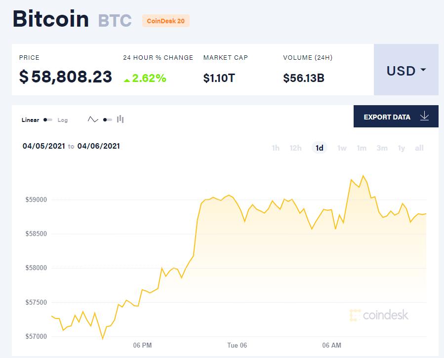 Chỉ số giá bitcoin hôm nay 6/4/21. (Nguồn: CoinDesk).
