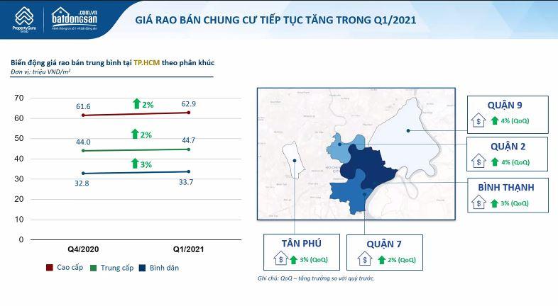 Thị trường bất động sản TP HCM quý I/2021: Giá đất tại Cần Giờ và vùng ven tăng vọt - Ảnh 3.