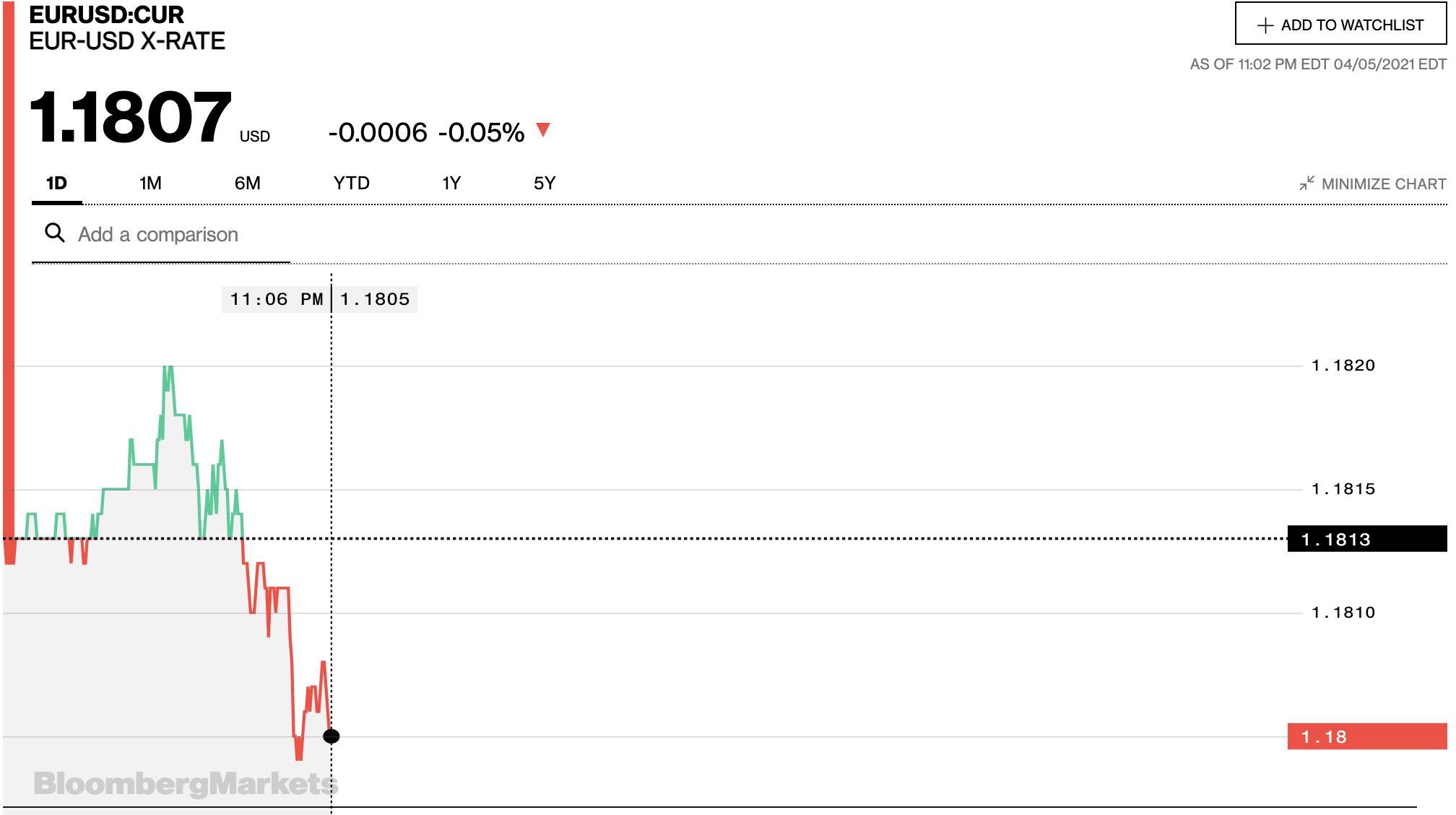 Tỷ giá euro hôm nay 6/4: Đồng loạt tăng tại các ngân hàng và thị trường chợ đen - Ảnh 2.