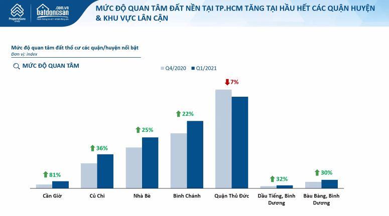 Thị trường bất động sản TP HCM quý I/2021: Giá đất tại Cần Giờ và vùng ven tăng vọt - Ảnh 1.