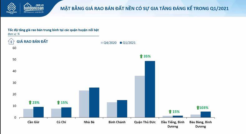 Thị trường bất động sản TP HCM quý I/2021: Giá đất tại Cần Giờ và vùng ven tăng vọt - Ảnh 2.