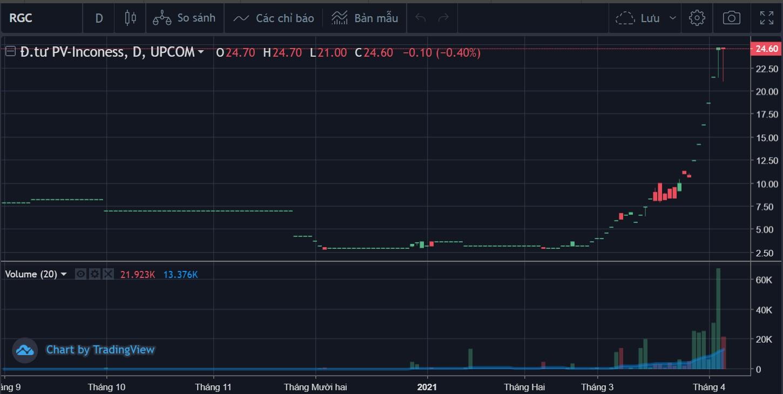 """Cổ phiếu liên quan đến đại gia Tuấn """"Thành Công"""" tăng 670% từ đầu năm - Ảnh 1."""