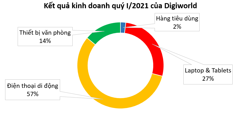 ĐHĐCĐ thường niên: Digiworld báo lãi sau thuế quý I tăng hơn 133% - Ảnh 3.