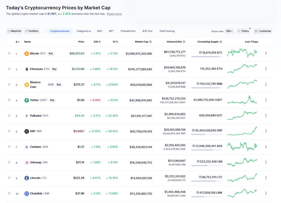 Nhóm 10 đồng tiền hàng đầu theo giá trị thị trường ngày 6/4/2021. (Nguồn: CoinMarketCap).