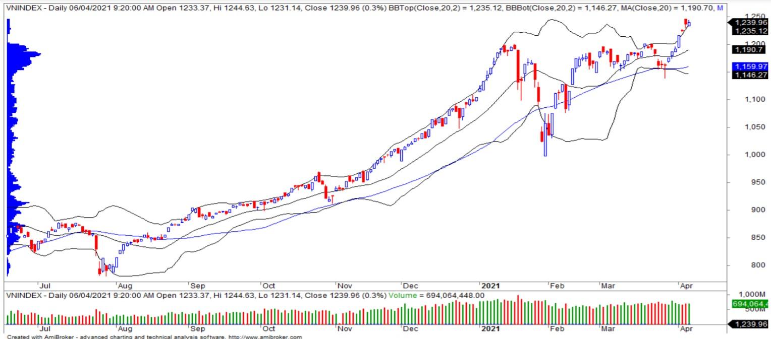 Nhận định thị trường chứng khoán ngày 7/4: Hướng về ngưỡng kháng cự 1.284 điểm - Ảnh 1.