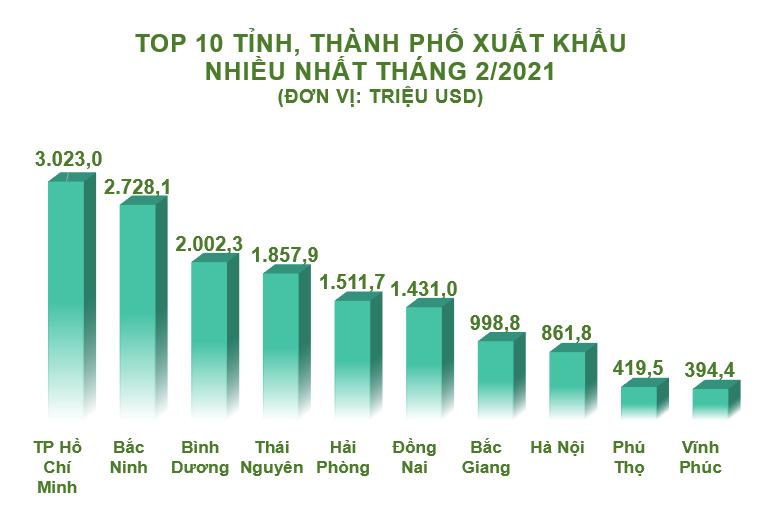 Top 10 tỉnh, thành xuất nhập khẩu nhiều nhất tháng 2/2021 - Ảnh 2.