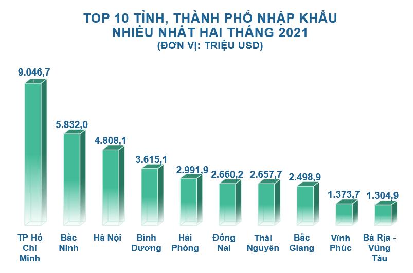Top 10 tỉnh, thành xuất nhập khẩu nhiều nhất tháng 2/2021 - Ảnh 5.