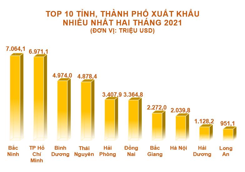 Top 10 tỉnh, thành xuất nhập khẩu nhiều nhất tháng 2/2021 - Ảnh 3.