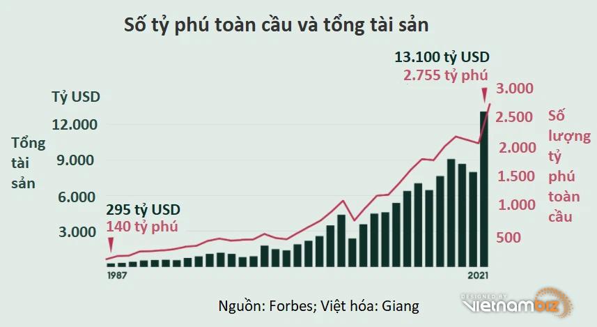 Danh sách tỷ phú Forbes 2021: Tài sản tăng chục tỷ USD cũng không đủ để lên hạng - Ảnh 2.