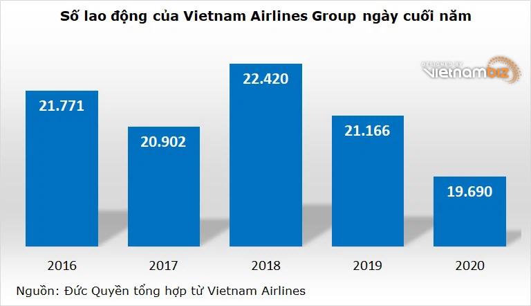 Vietnam Airlines giảm gần 1.500 lao động trong năm COVID đầu tiên - Ảnh 2.
