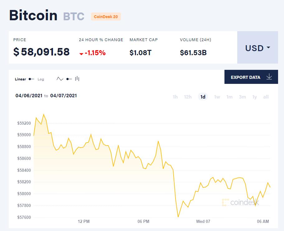 Chỉ số giá bitcoin hôm nay 7/4/21. (Nguồn: CoinDesk).