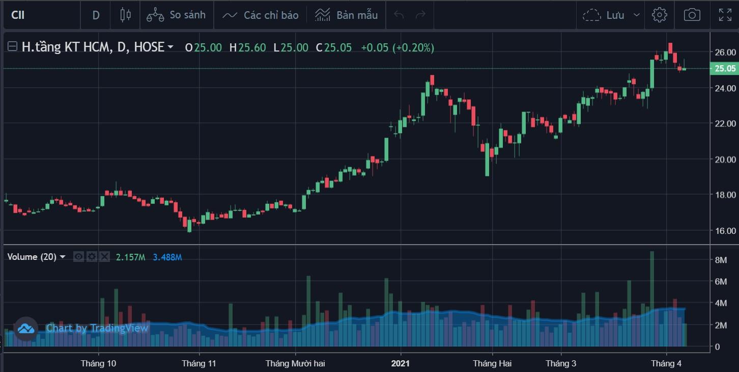 Dragon Capital gom thêm gần 1 triệu cp CII - Ảnh 2.