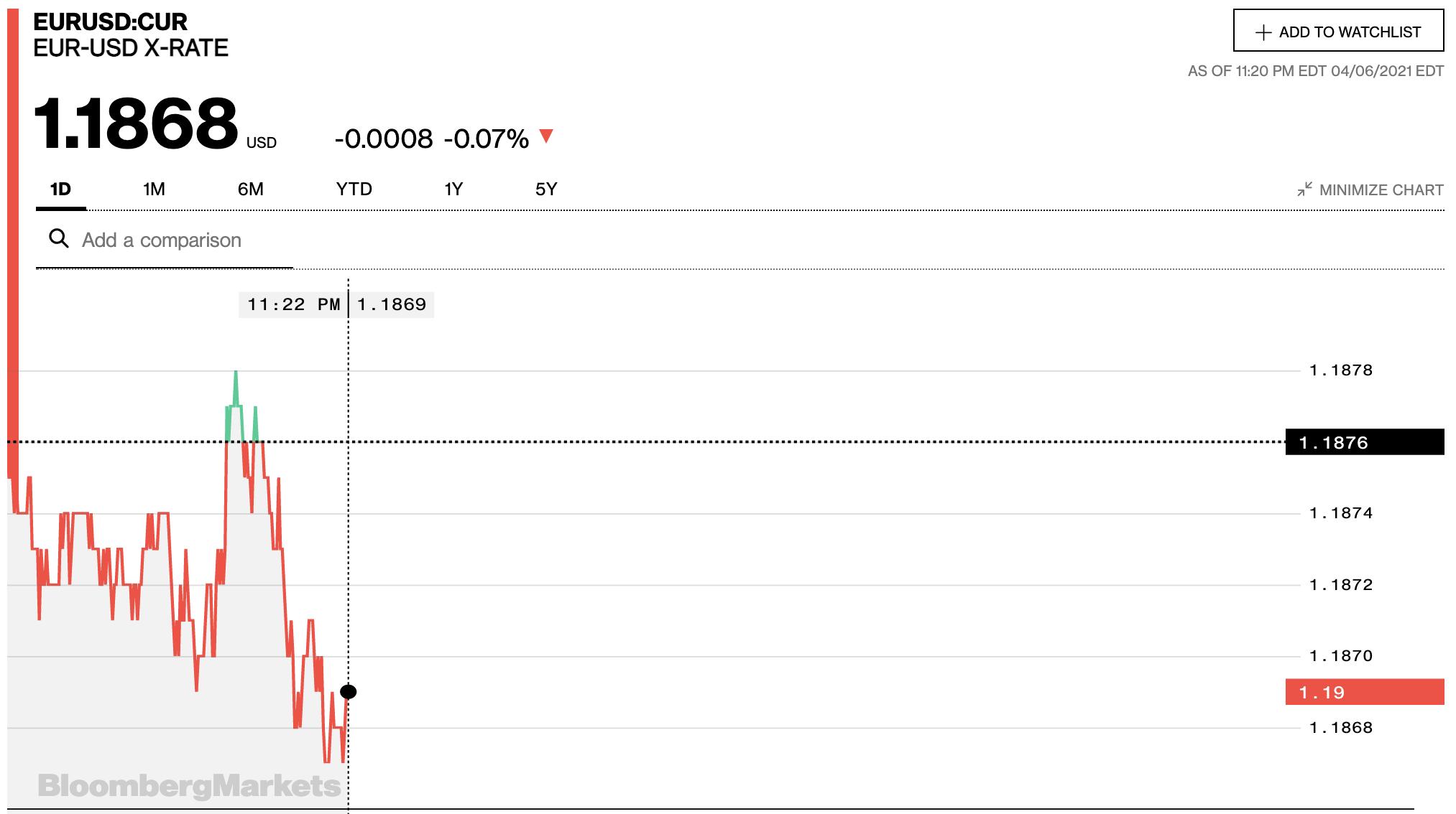 Tỷ giá euro hôm nay 7/4: Tiếp tục tăng đồng loạt tại các ngân hàng và thị trường chợ đen - Ảnh 2.