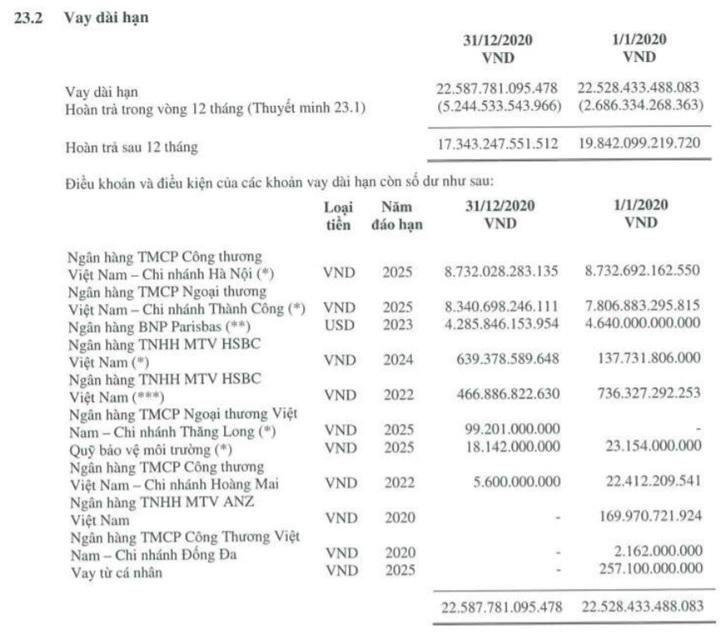 Hòa Phát vay hơn 54.000 tỷ đồng từ những đâu? - Ảnh 2.