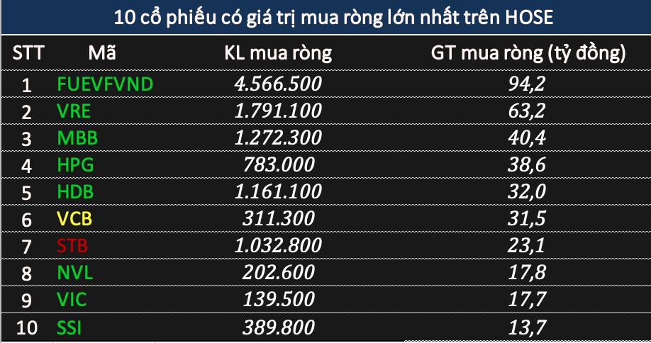 Phiên 7/4: Khối ngoại rút ròng 183 tỷ đồng cổ phiếu, chưa dừng xả CTG - Ảnh 2.