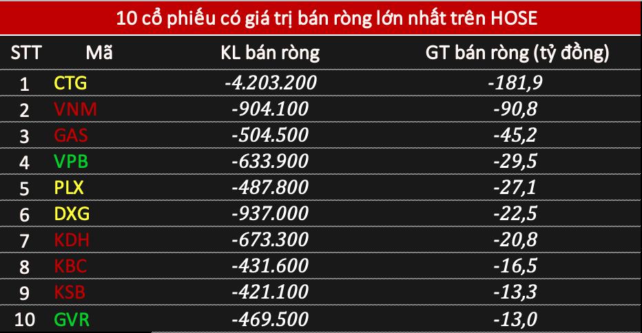 Phiên 7/4: Khối ngoại rút ròng 183 tỷ đồng cổ phiếu, chưa dừng xả CTG - Ảnh 1.