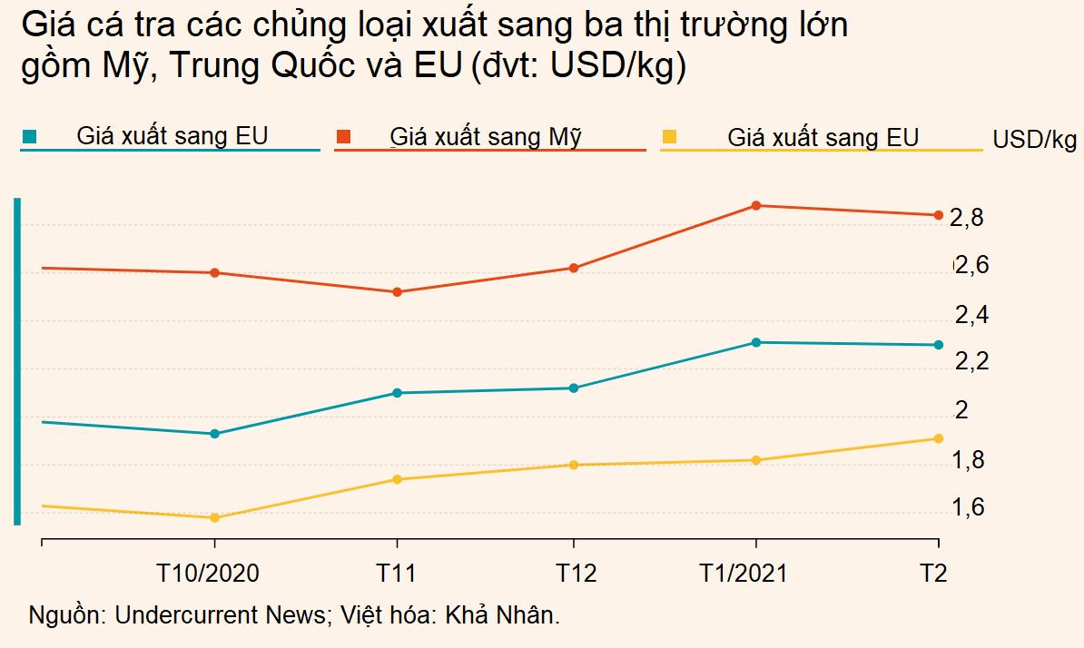 Nhu cầu cá tra Việt Nam của Mỹ tăng cao nhưng xu hướng giá vẫn phụ thuộc vào Trung Quốc - Ảnh 3.
