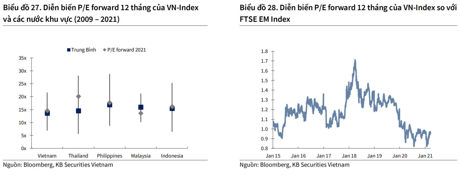 KB Việt Nam dự báo VN-Index hướng đến mốc 1.250 điểm trong quý II - Ảnh 1.