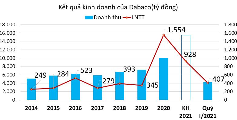 Dabaco sẽ chi ít nhất 1.250 tỷ đồng đầu tư hai nhà máy mới trong 5 năm tới - Ảnh 1.