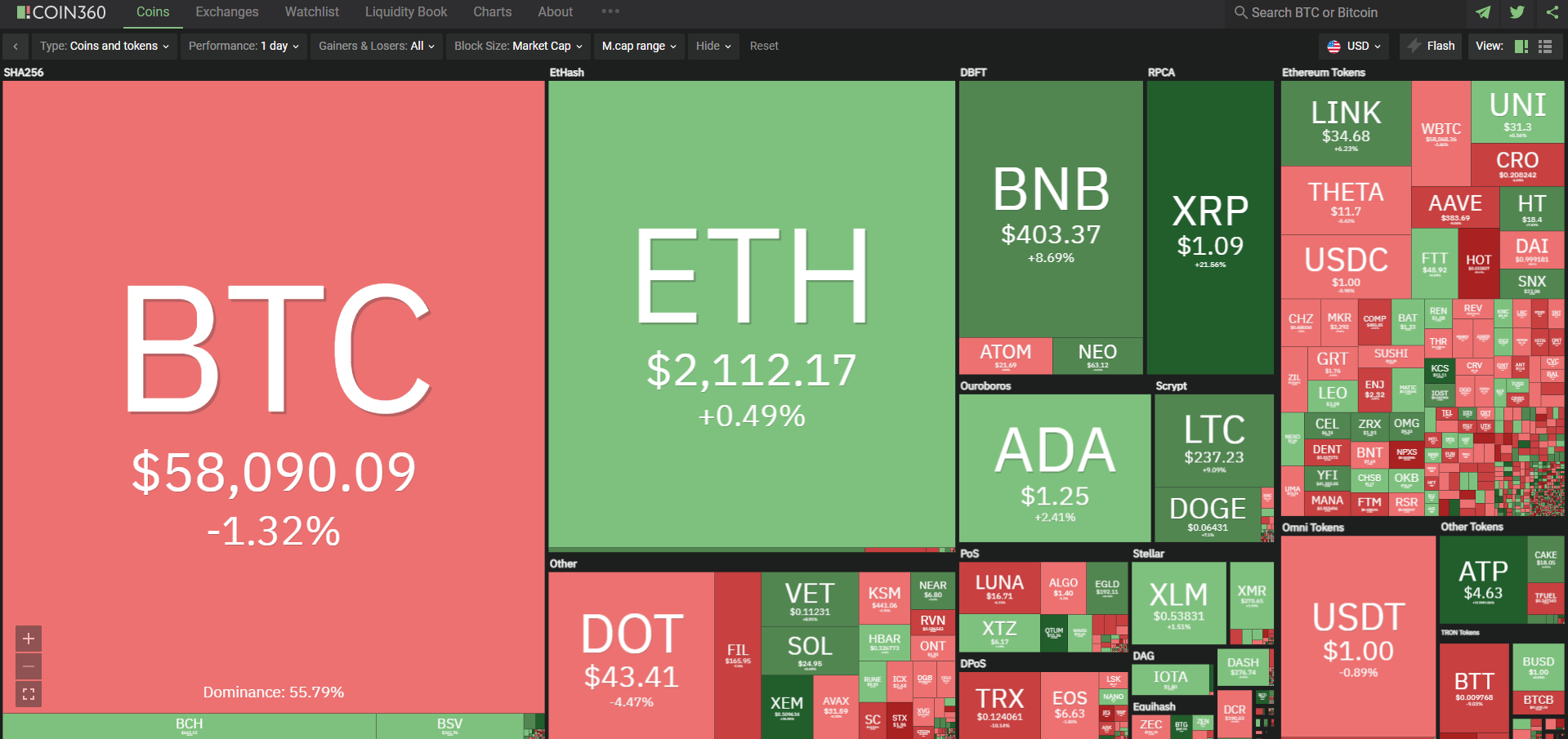 Toàn cảnh thị trường tiền kĩ thuật số ngày 7/4/2021. (Ảnh: Coin360.com).