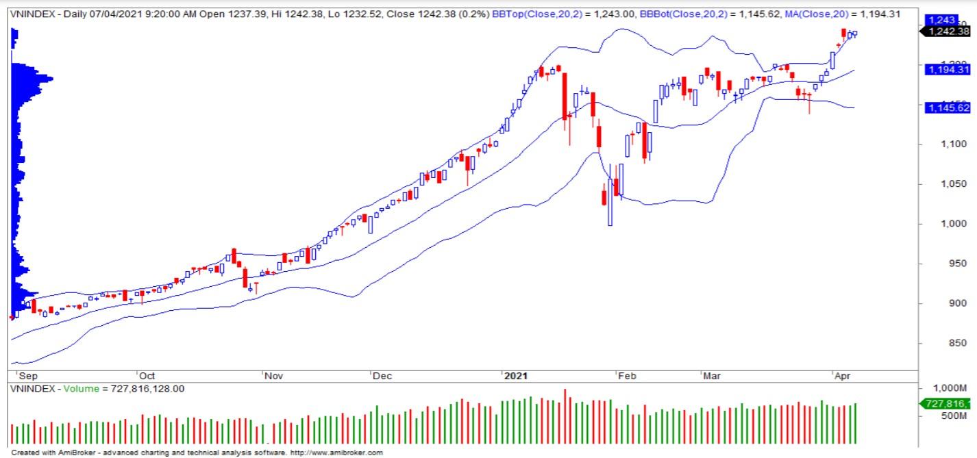 Nhận định thị trường chứng khoán ngày 8/4: Giằng co với sự phân hóa giữa các cổ phiếu - Ảnh 1.