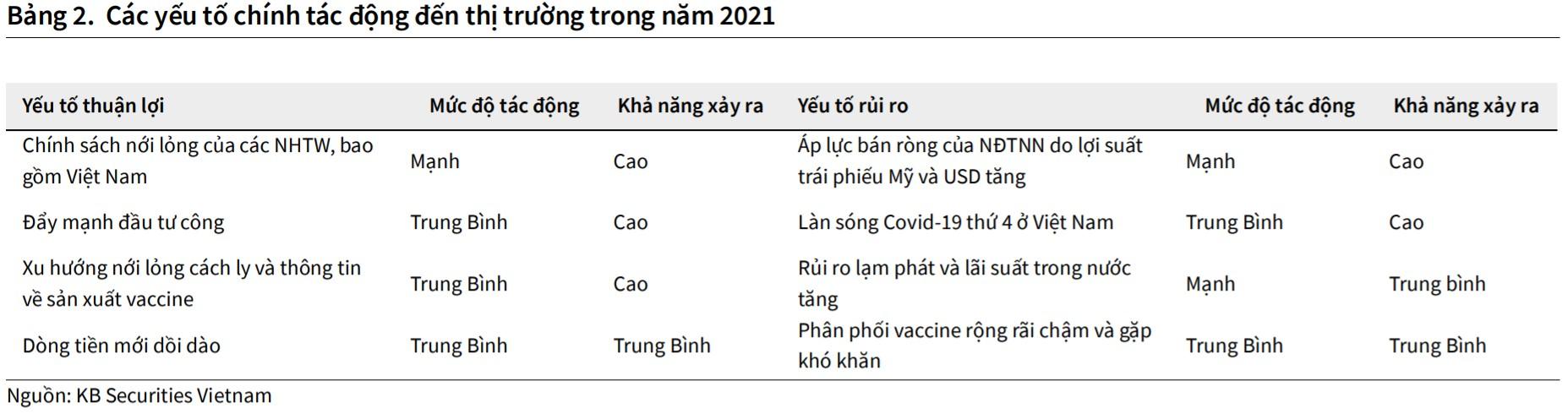 KB Việt Nam dự báo VN-Index hướng đến mốc 1.250 điểm trong quý II - Ảnh 2.
