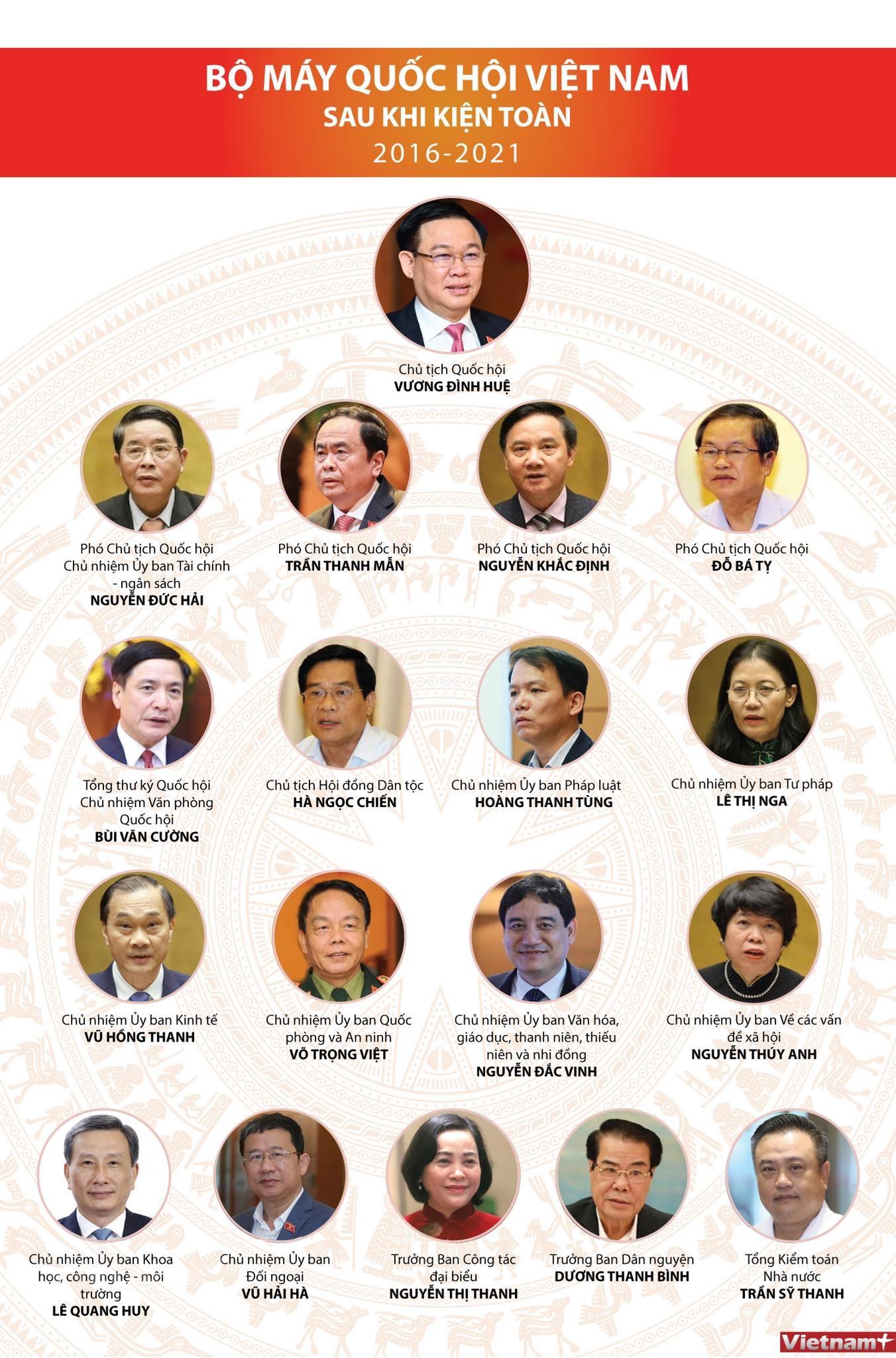 Bộ máy Quốc hội Việt Nam sau khi kiện toàn - Ảnh 1.