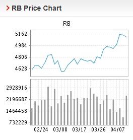 Giá thép xây dựng hôm nay 8/4: Bất ngờ giảm sau chuỗi ngày tăng liên tục - Ảnh 1.