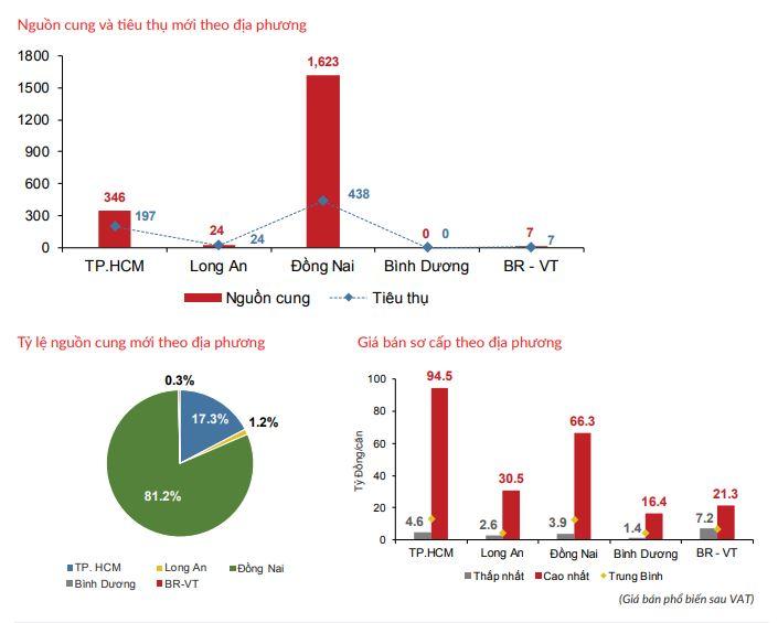 Nguồn cung mới vùng phụ cận TP HCM dẫn đầu thị trường bất động sản - Ảnh 4.